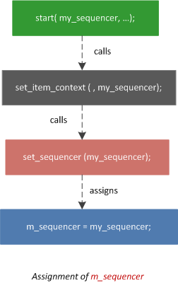what is the m_sequencer ?