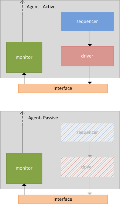 how to turn an agent from active to passive ?